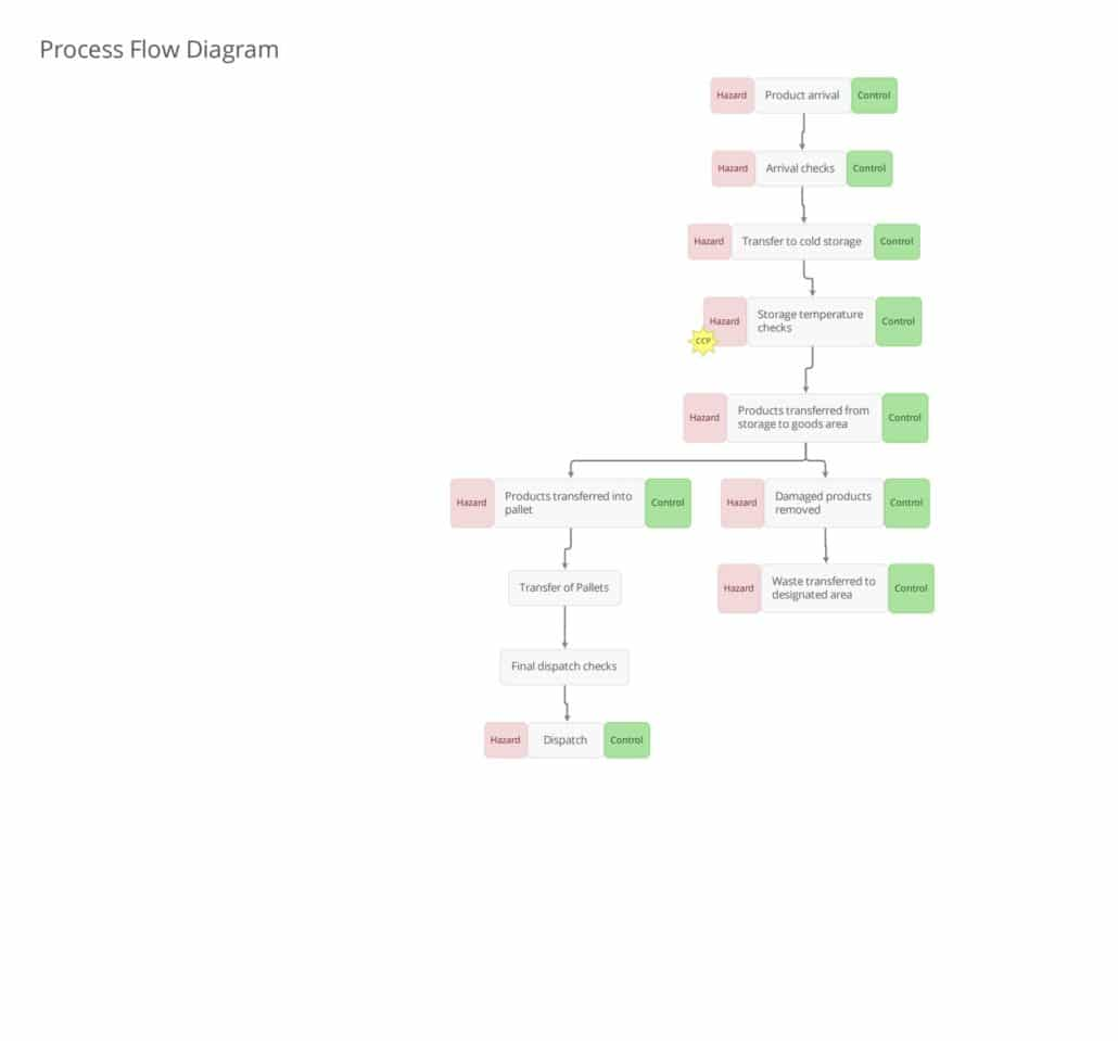 Process Flow - Cold Chain