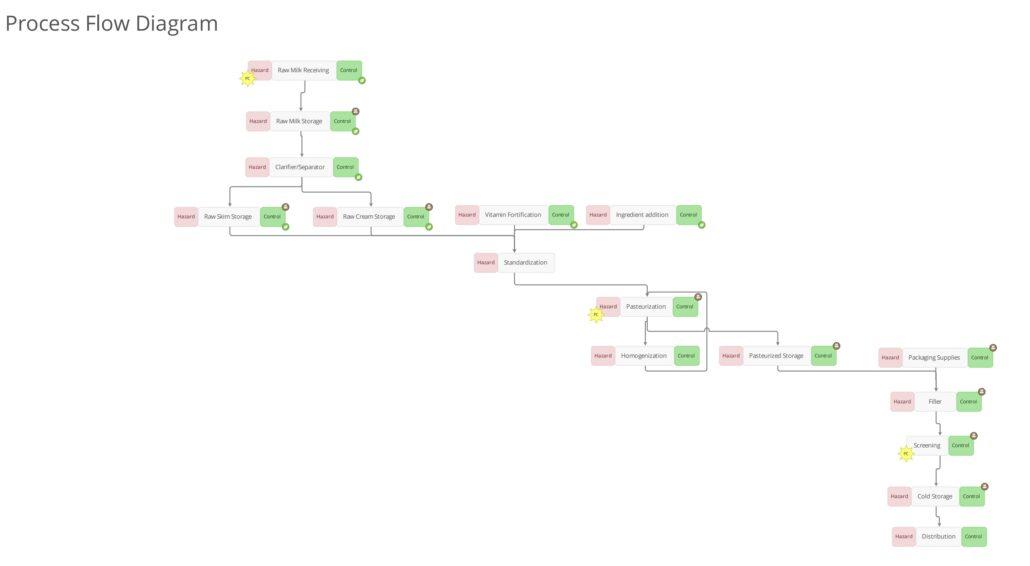 Process Flow - Coffee
