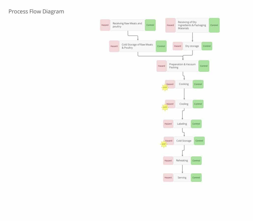 Process Flow - ROP