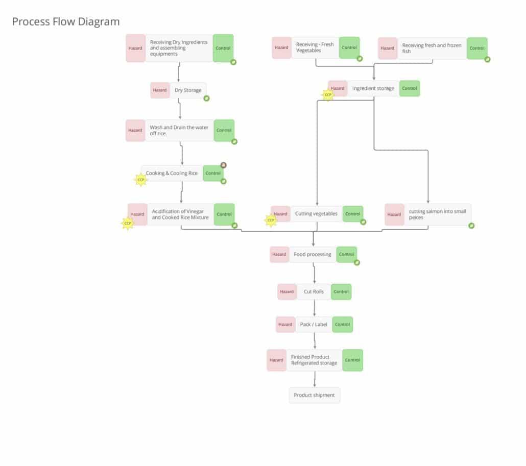 Process Flow - Sushi